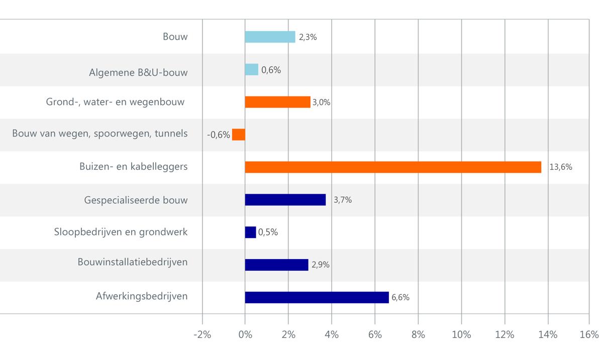 Figuur 1. Omzetontwikkeling per branche in 2020 t.o.v. 2019
