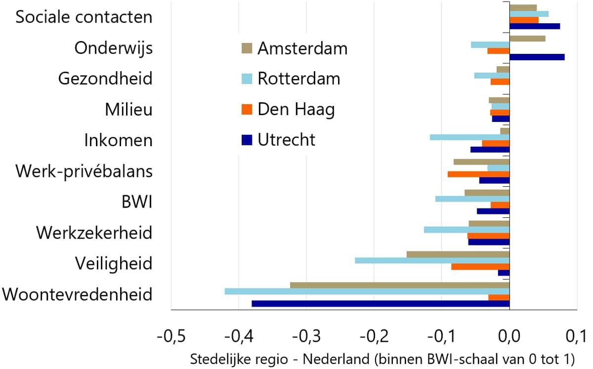 Figuur 2: Dimensies BWI in vier grote steden t.o.v. rest van Nederland