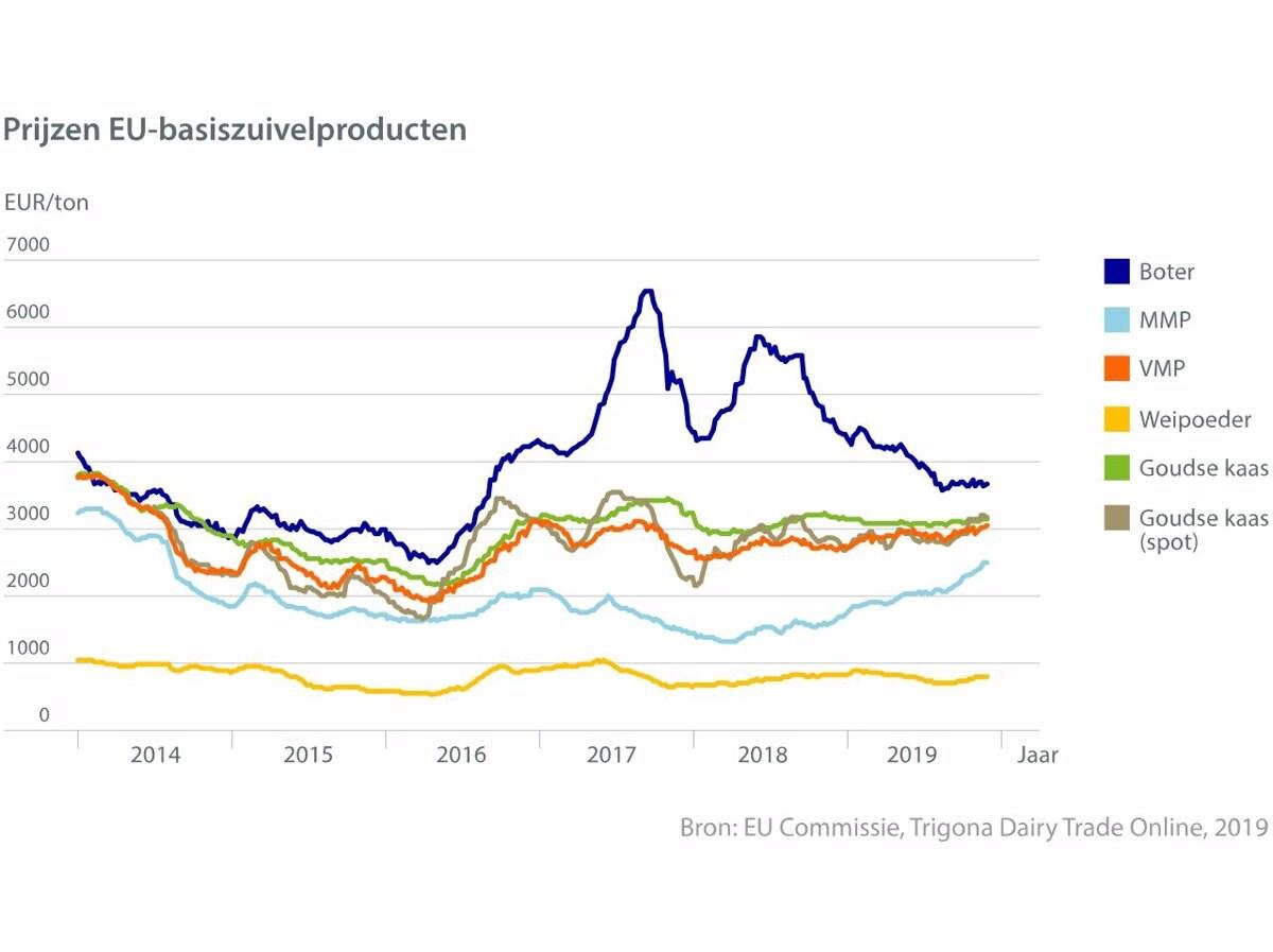 Grafiek prijzen basiszuivelproducten in de EU