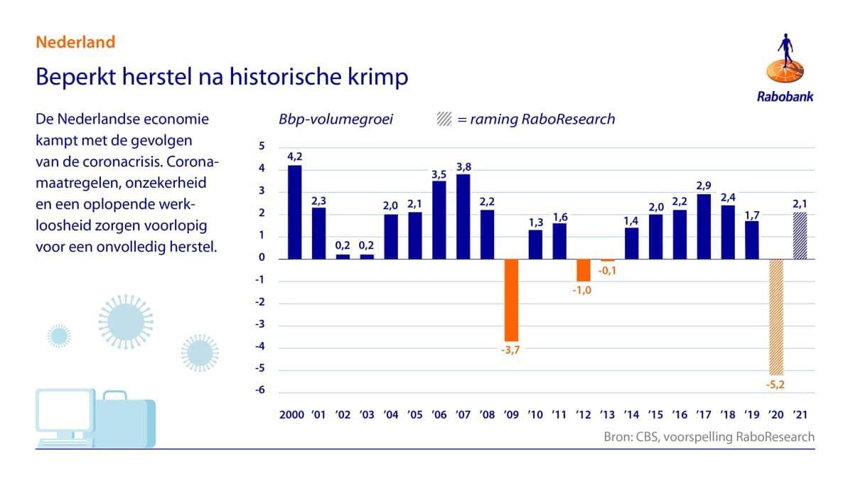 fig1 groeicijfers Nederland