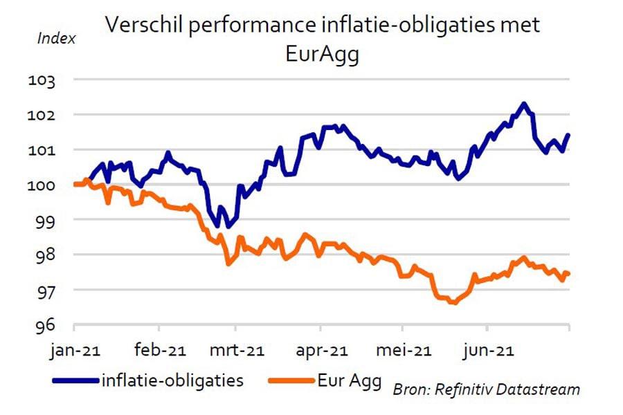Verschil performance inflatie-obligaties met EurAgg