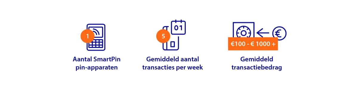 Infographic over betalingen bij verhuisbedrijf. Aantal SmartPin-apparaten: 1. Gemiddeld aantal transacties per dag: 5. Gemiddeld transactiebedrag: 100 tot 1000+ euro