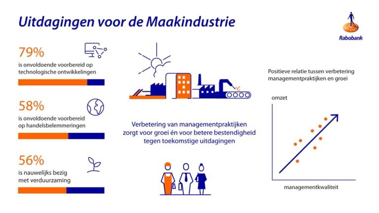 Uitdagingen voor de maakindustrie